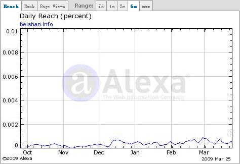 北山虚拟主机评论Alexa流量数据统计